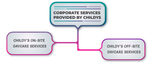 Daycare-services-provide-by-childys
